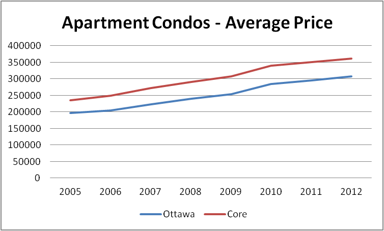 Graph Showing Apartment Condo Selling Prices in Ottawa, in the Core vs. City-Wide