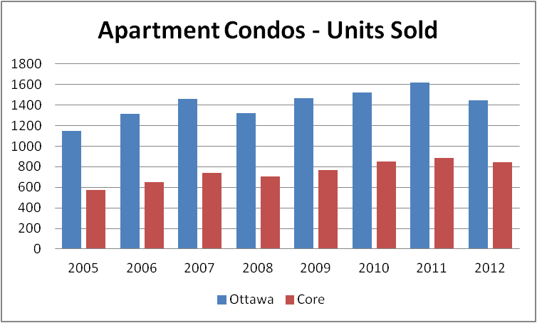 Core vs. Citywide Apartment Condo Sales 2005 - 2013