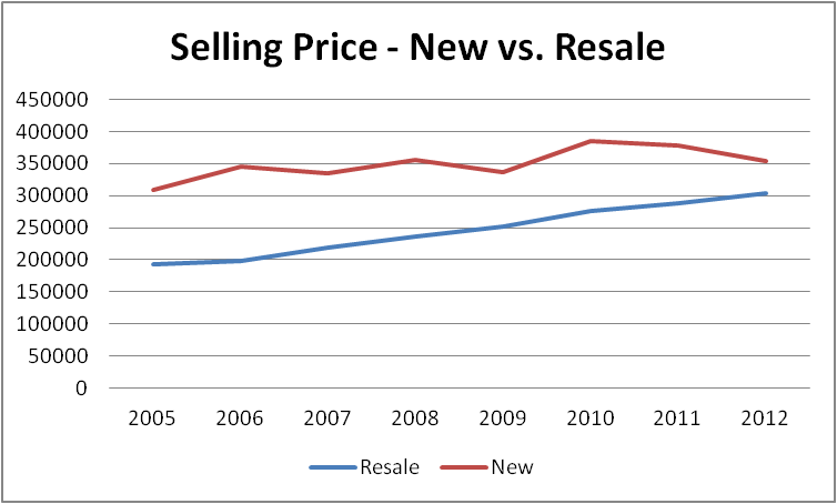 Graph of new condo construction prices vs. re-sale condo prices in Ottawa.