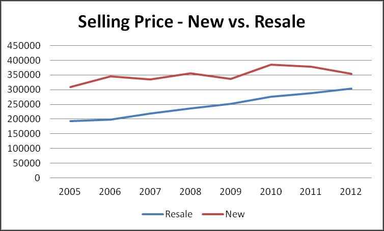 Graph of new condo construction prices vs. re-sale condo prices in Ottawa.