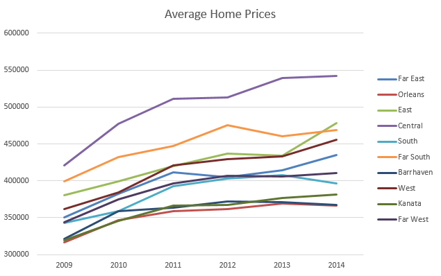 Ottawa House Prices 2014