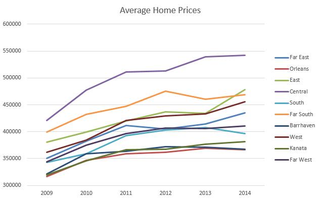 Ottawa House Prices 2014