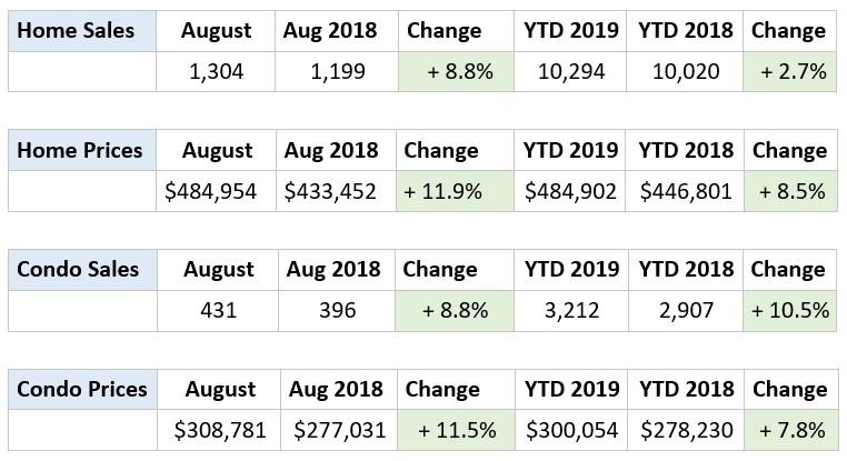 August 2019 Market Snapshot