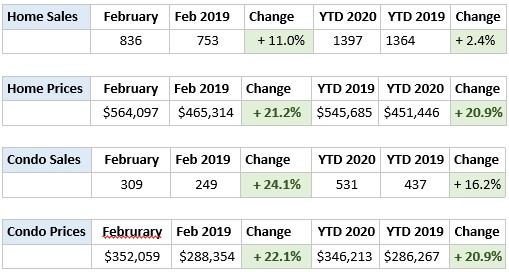 Ottawa House Prices February 2020