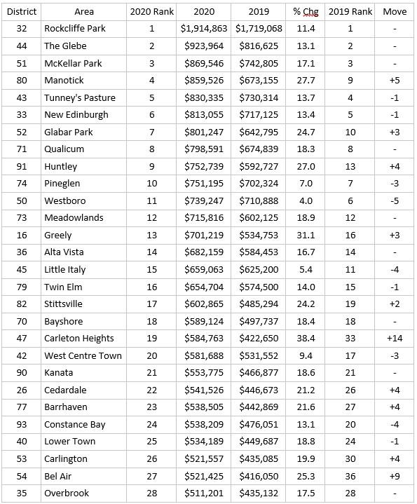 Ottawa Neighbourhood Price Ranking