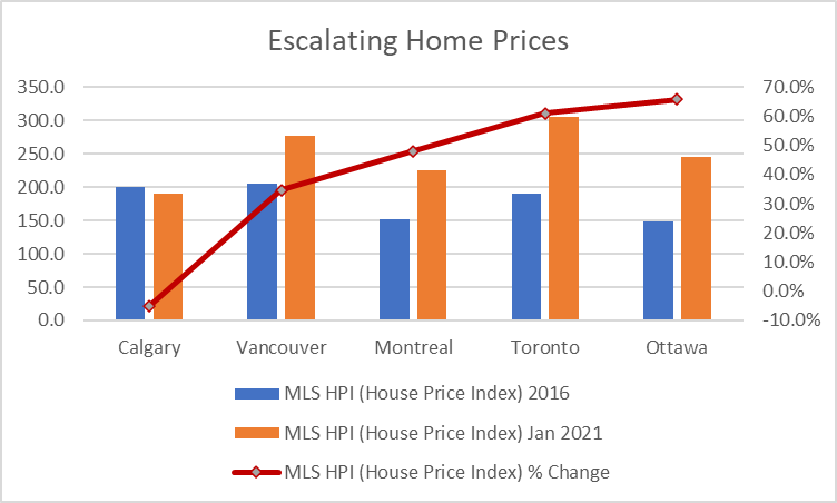 Escalating Home Prices