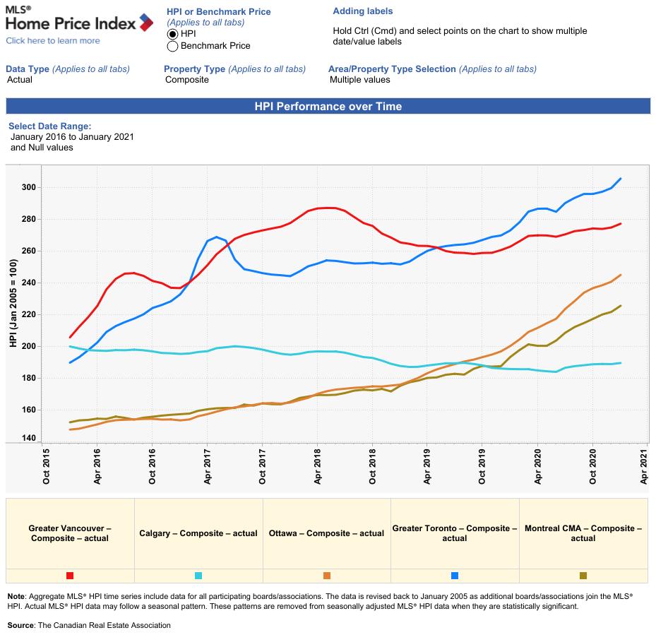 Ottawa Prices