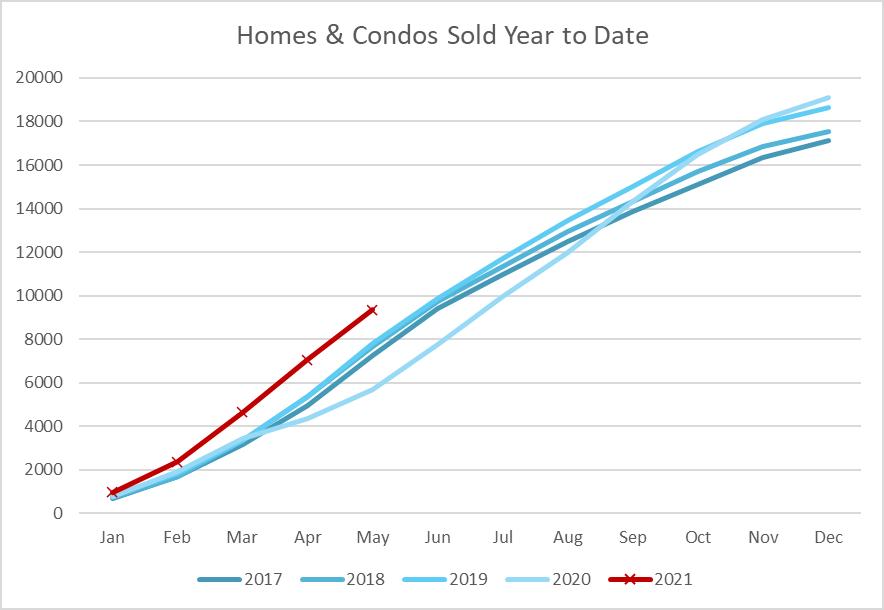 Ottawa Home Sales Through May 2021