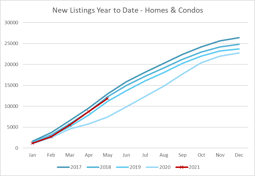 New Listings Year to Date May 2021