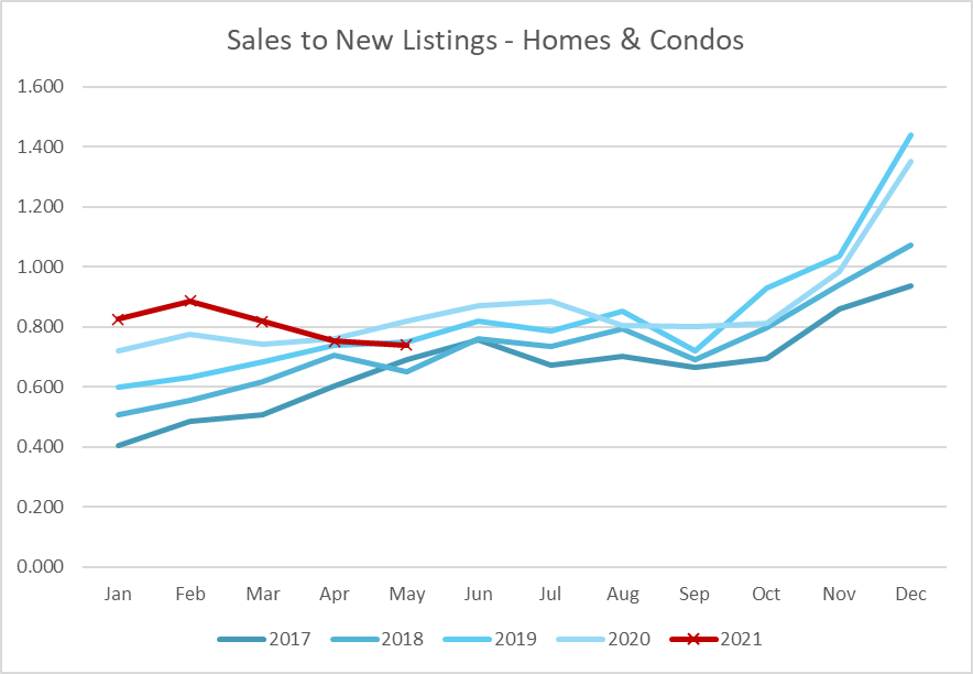 Sales To New Listings May 2021